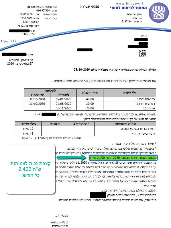 עובד אשר נפצע בעבודה יזכה לפיצוי כספי בסך 1,411,200 ₪ !